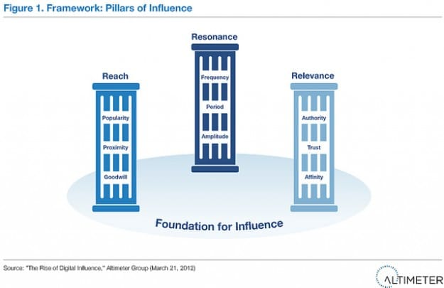 foundation for digital influence