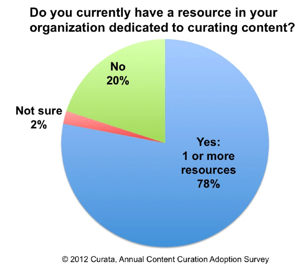 Content Curation Adoption Survey - Resources Rule