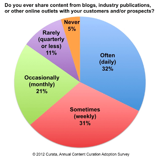 Content Curation Adoption Survey
