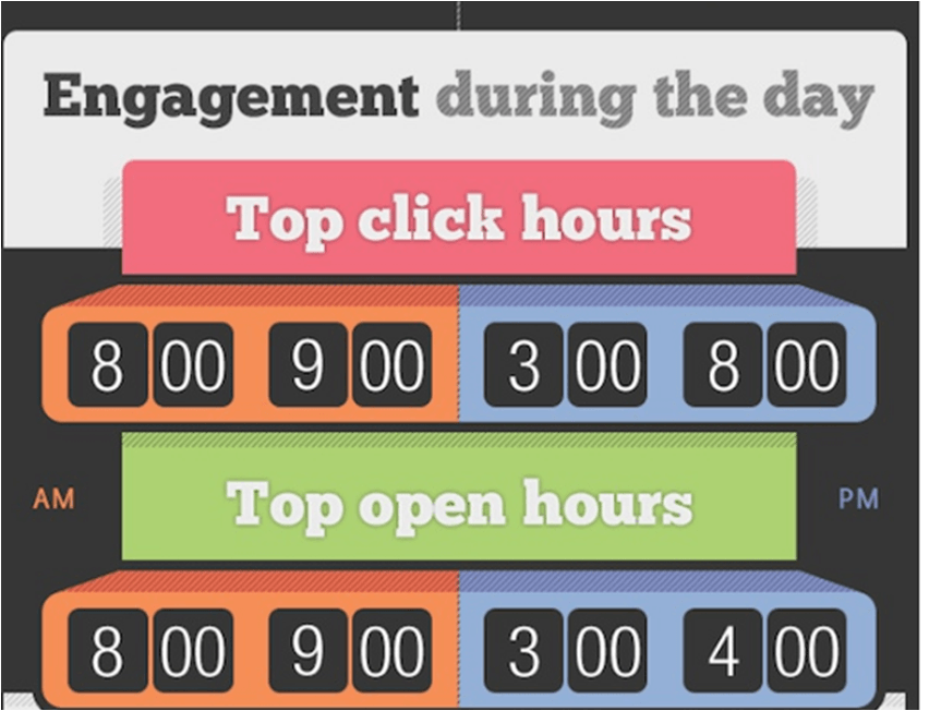 Email engagement during the day
