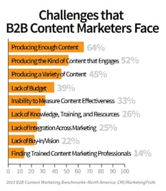 Blog For Business - Challenges Marketers Face