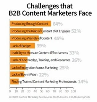 challenges-marketers-face