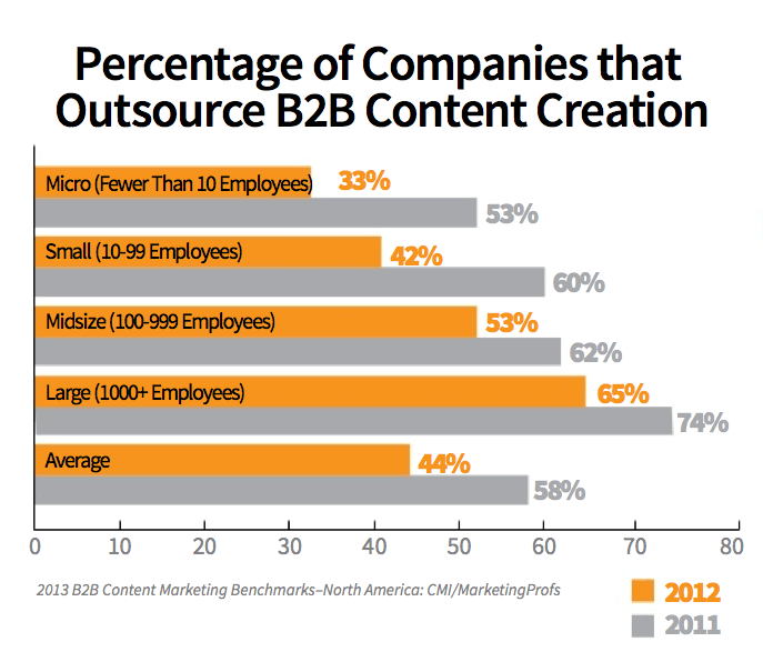 companies-that-outsource-content-creation