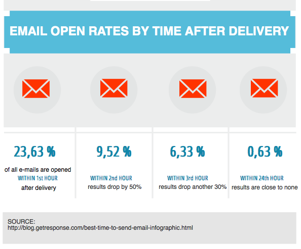 email open rates by time after delivery