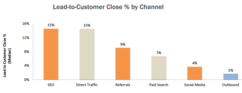lead-to-customer-close-percent