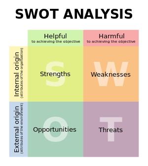 swot analysis of eureka forbes Eureka forbes enjoys 70 % market share in the country and northern region including, punjab, haryana, himachal pradesh and uttaranchal, contribute sales operations of efl inventory management-fabv analysis efficient training friendly.