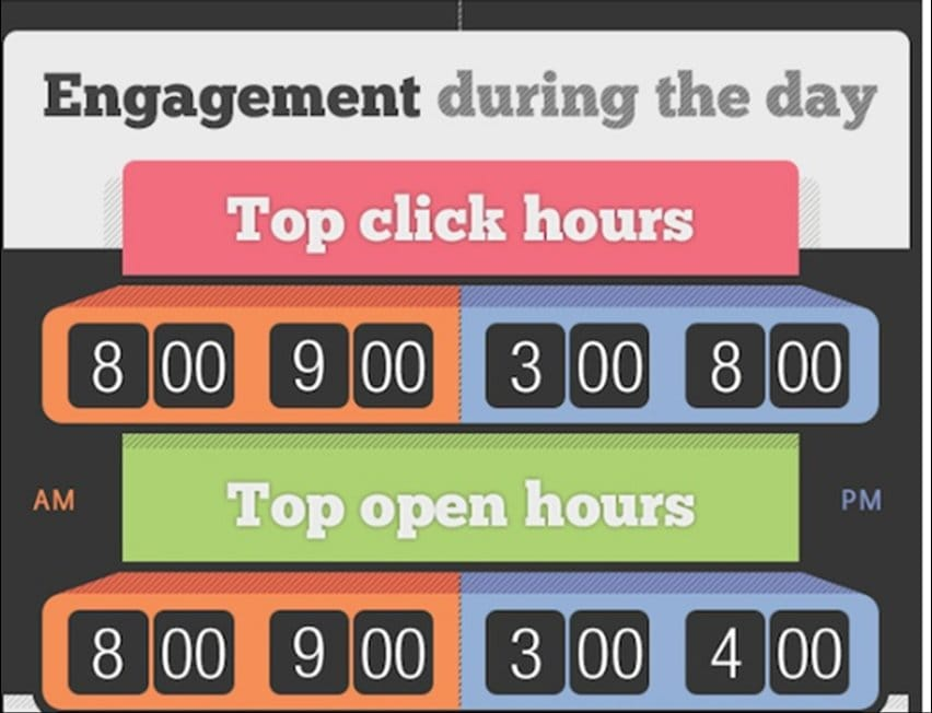 The Best Time To Send Email - Engagement  During The Day