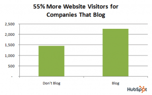 business blogging graph