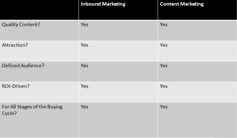 inbound marketing vs content marketing