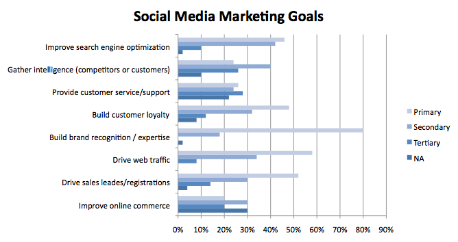 7 tips for a rocking social media strategy