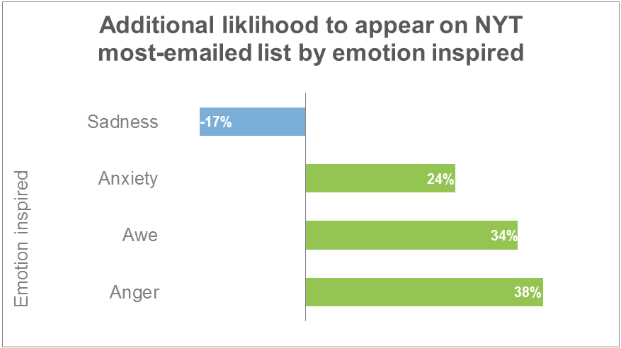 Emotions effect in blog posts