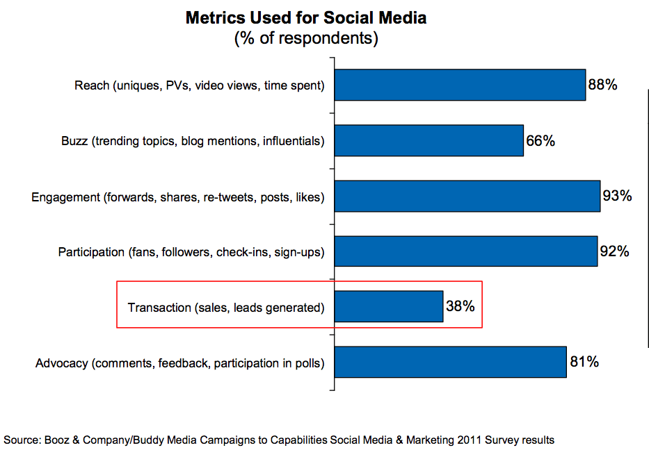 Buddy-Media-SOcial-media-metrics-results