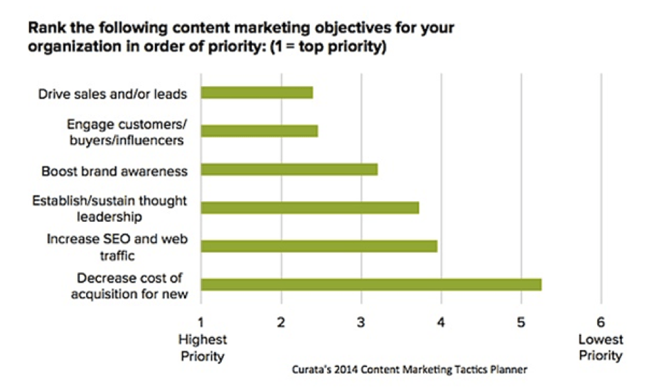 Content marketing highest priority