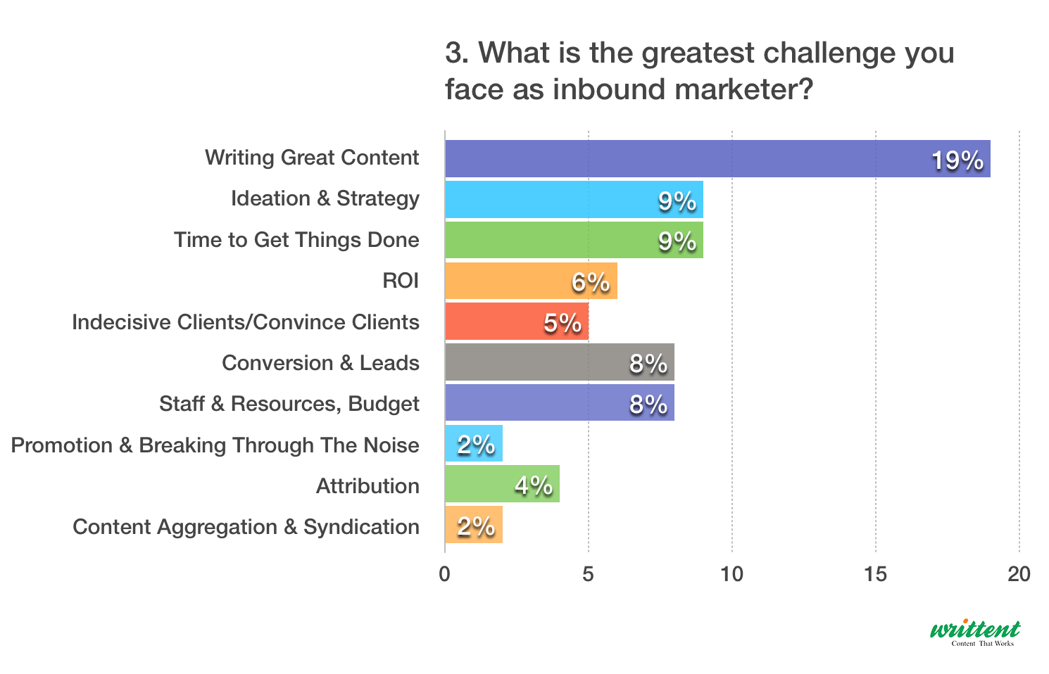 Greatest Challenge You Face As Inbound Marketer