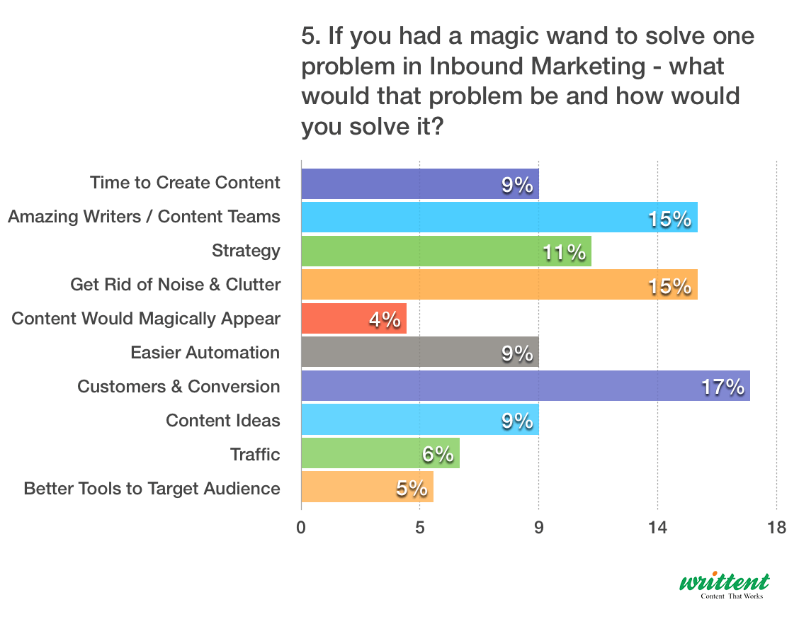 What Problem In Inbound Marketing You Whould Solve With Magic Wand