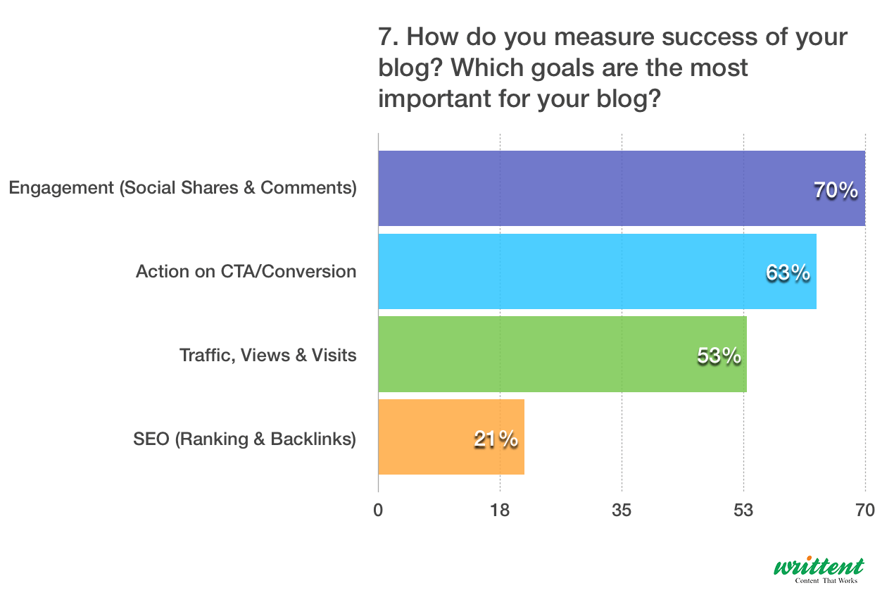 How Do You Measure Success Of Your Blog